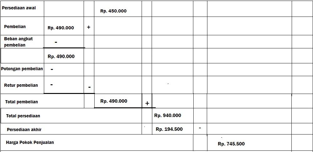 laporan harga pokok penjualan perusahaan jasa