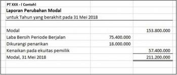 Contoh laporan perubahan modal